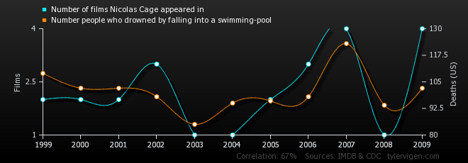 number-of-films-nicolas-cage-appeared-in_number-people-who-drowned-by-falling-into-a-swimming-pool.png
