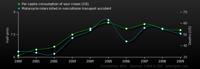 per-capita-consumption-of-sour-cream-us_