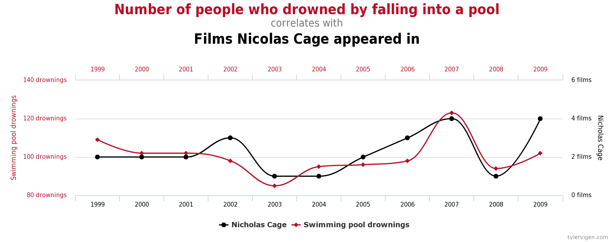 Spurious Correlations Series Parallel Diagram